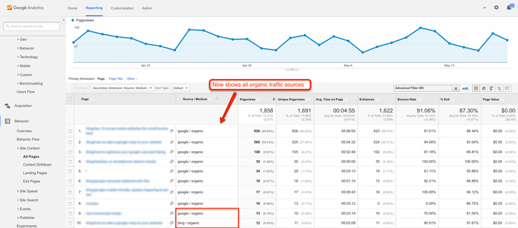 Most popular pages from organic traffic in Analytics